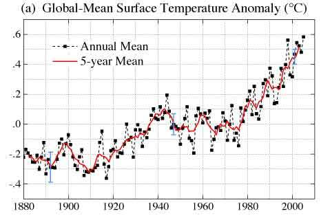 Standard chart that supposedly proves Global Warming theory