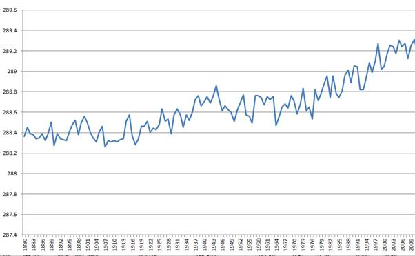 Chart with a deeper scale that is similar to chart supposedly proving Global Warming