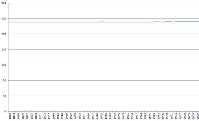 Chart that shows NASA figures as almost a flat line