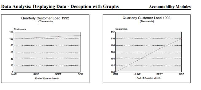 Chart from Texas state treasurer that shows example of chart fraud